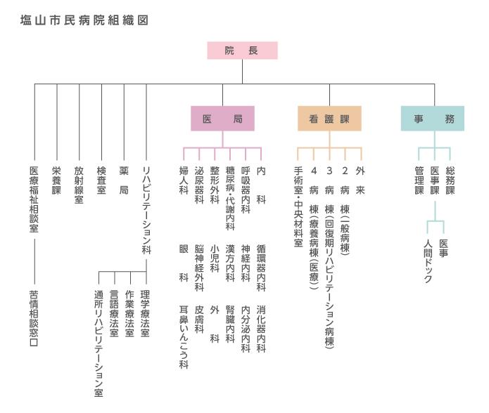 塩山市民病院組織図