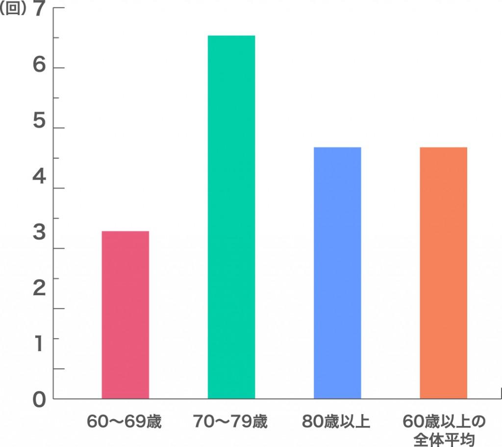手技習得までの年齢別平均指導回数