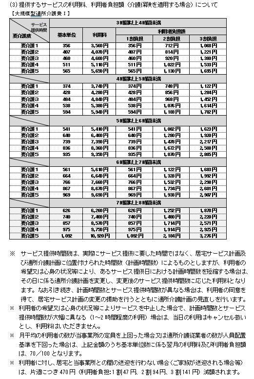通所介護(利用料金)4