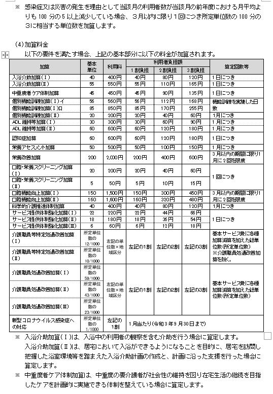通所介護(利用料金)5