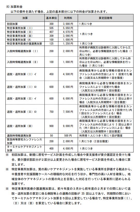 居宅介護(利用料金)4