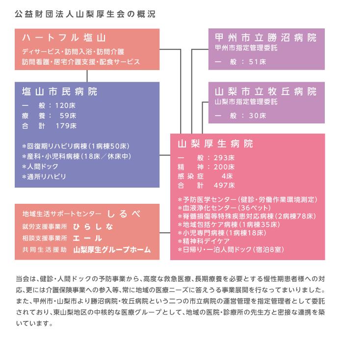 厚生会の概況図