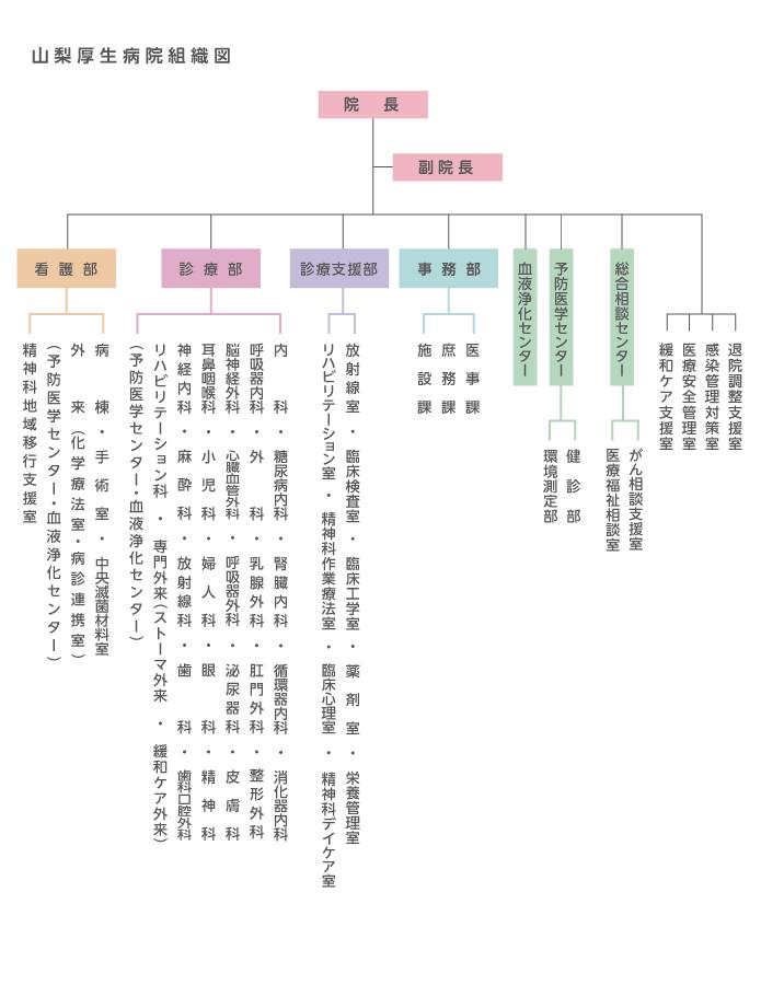 山梨厚生病院組織図_2017