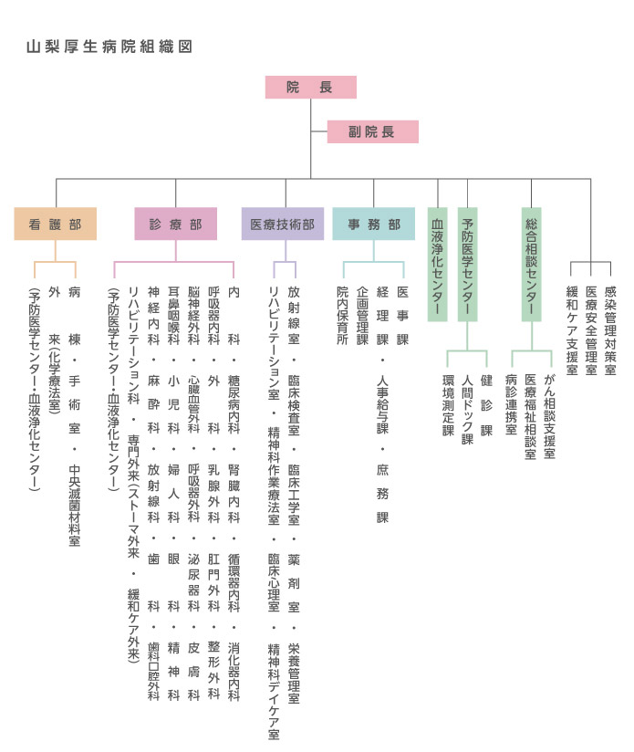 山梨厚生病院組織図_2015