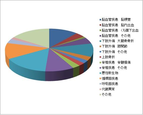 平成28年度グラフ